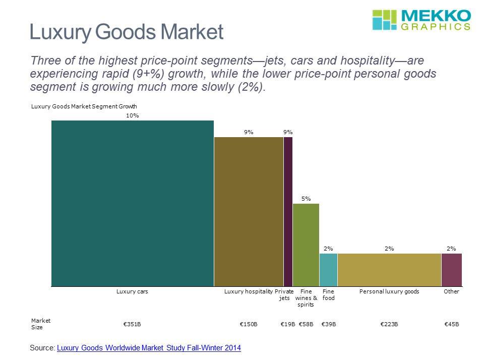 hard luxury goods market size and Hard luxury goods market sizes: 150 × 150 / 300 × 288 / 465 × 446 / 250 × 250 / 465 × 400 / 300 × 200 / 400 × 200 / 130 × 90 / 465 × 446 / 272 × 182 / 465 × 446.