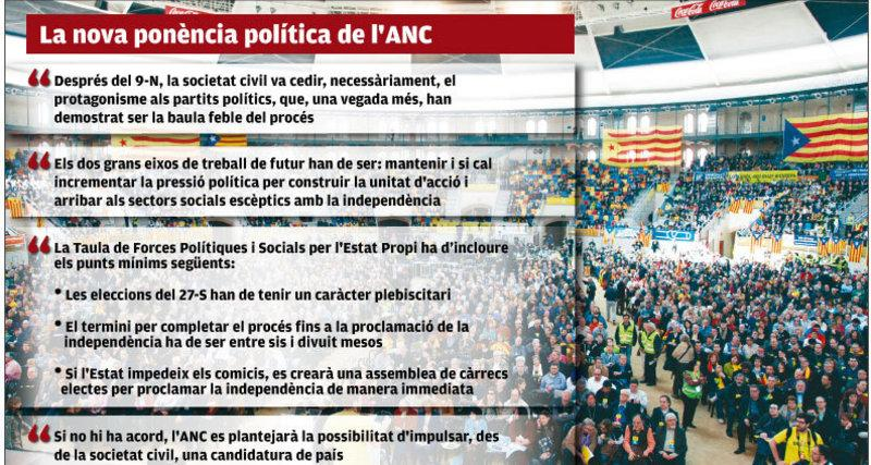 Ponencia provocadora de la Asamblea Nacional Catalana