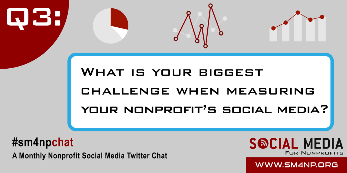 RT @SM4Nonprofits: Q3: What is your biggest challenge when measuring your nonprofit's social media? #SM4NPChat http://t.co/XDnvAWDG2K