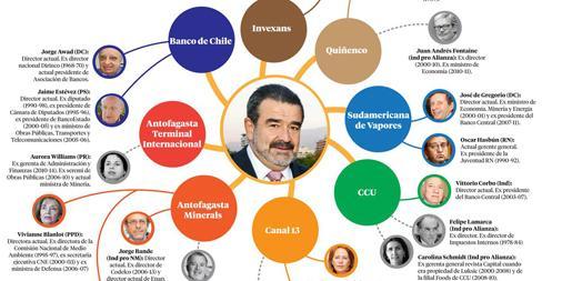 Las redes políticas de Andrónico #Luksic . Lee este Top Secret y entérate. http://t.co/TNvc5kU2Cw http://t.co/zWhh9uOcnk