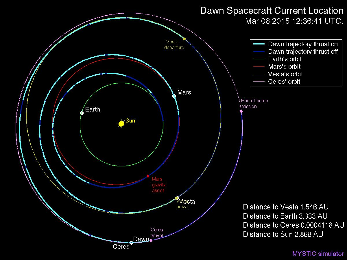 LIVE | @NASA_Dawn now 306.6M miles from Earth. #NASA http://t.co/xPzUiSFPWF