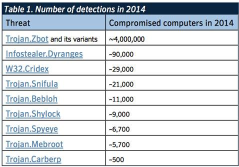 Banking Trojans target nearly 1,500 financial institutions http://t.co/Q950t15UVd http://t.co/bjkAZYYEVY