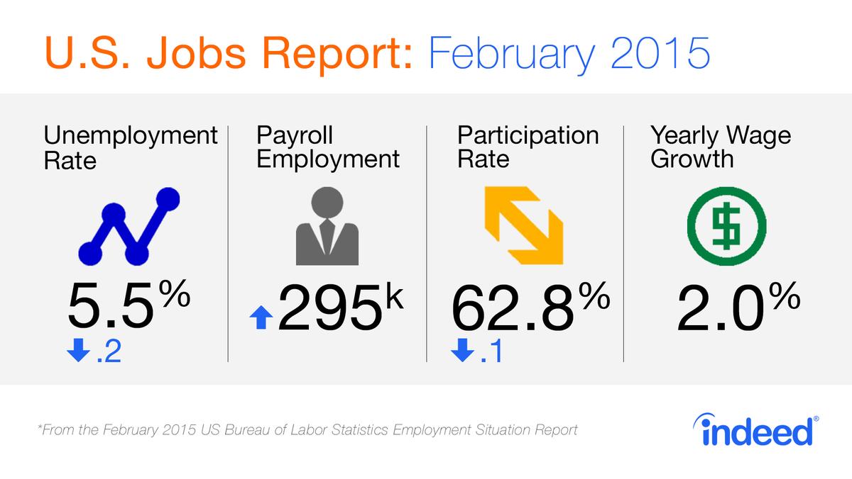 U.S. Jobs Report: February 2015
