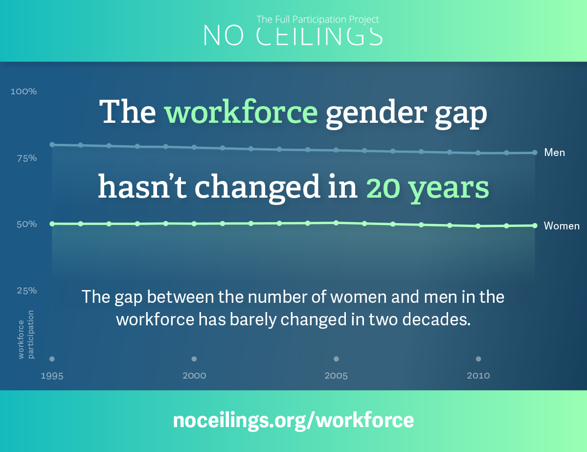 gender inequality in workforce Tackling the number one cause of gender inequality at women need to start now to retrain and get the skills they need to stay relevant in the workforce.