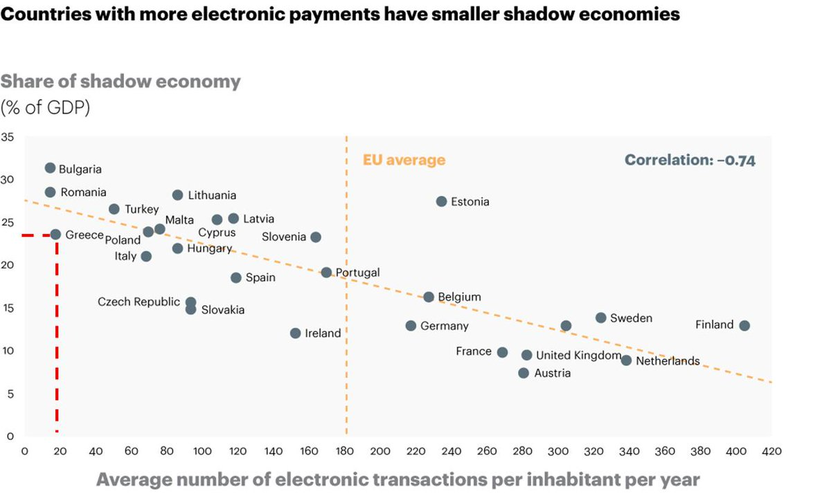 In case you have been wondering if there exist solutions to Greece's shadow economy! Yes they exist (graph-ECB data) http://t.co/Ij7Zi0a7E5