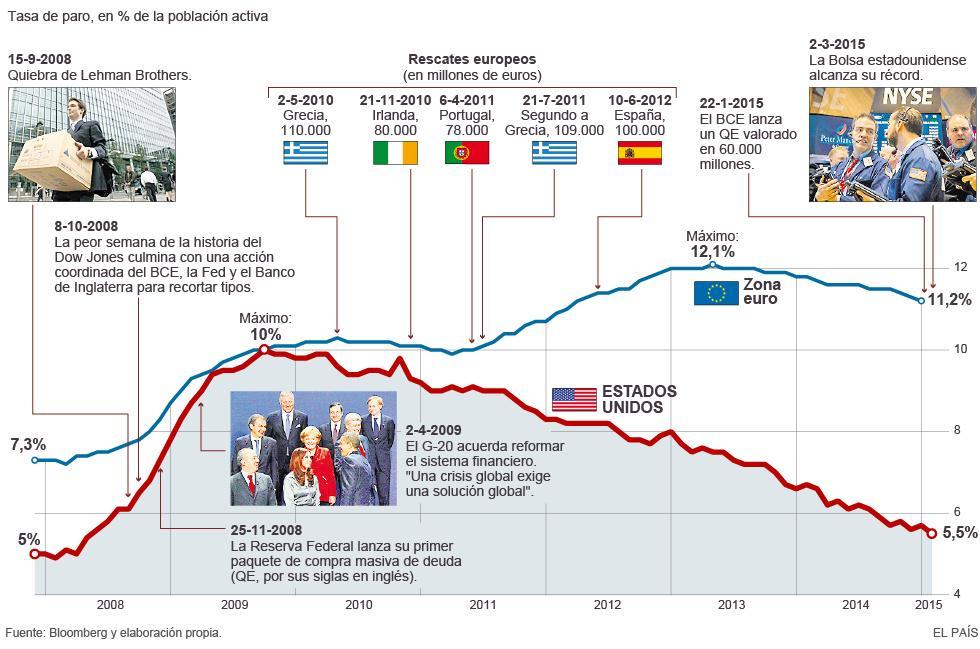 Aquí un gráfico sobre cómo el paro de la zona euro ha acabado duplicando al de EEUU (en 2009 era el mismo). ¿Solo QE? http://t.co/IWI6jouc19