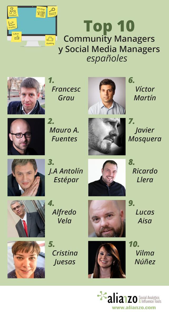 TOP 10 #Community & #SocialMedia Managers #Spain http://t.co/qNCblOHakE http://t.co/TFOp2sLXAQ