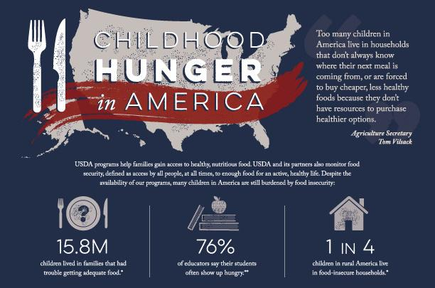 In 2013, 15.8 Million children lived in households that had trouble getting adequate food.  http://t.co/07342y1mZP http://t.co/L7AnVIpIJc