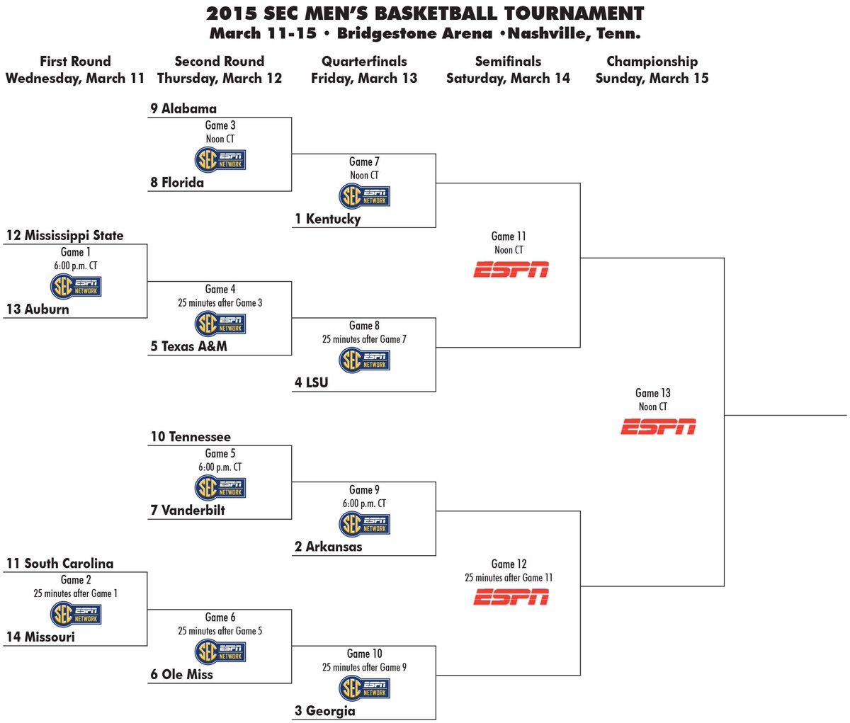 2015 SEC Men's Basketball Tournament bracket http://t.co/mhXhaXsn9v