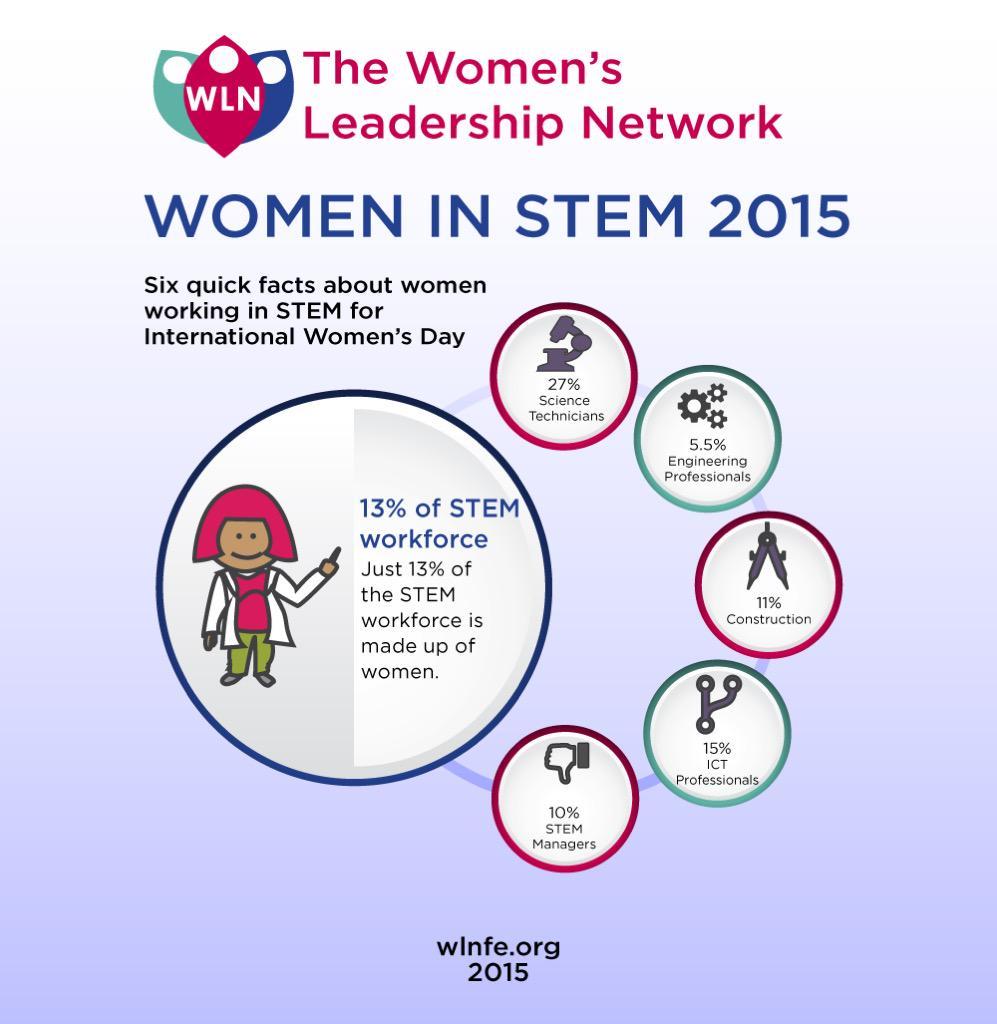 Quick stats about #WomenInSTEM #womenintech for #WomensDay #IWD2015 http://t.co/WTfJPo1zCW via @The_WLN @techwomenuk #NotJustForBoys #STEM