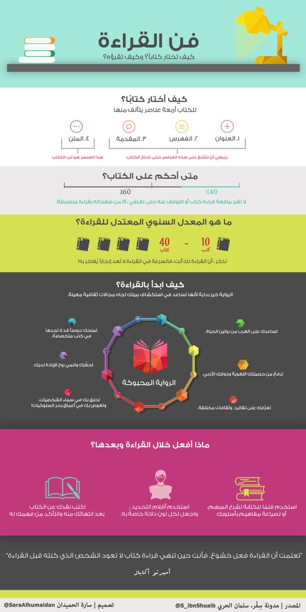 #انفوجرافيك : فن القراءة كيف تختار كتابًا؟ وكيف تقرؤه؟   المصدر مدونة @S_ibnShuaib   : http://t.co/BFMZzJFTWX