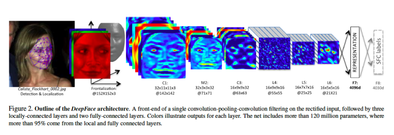 DeepFace Deep Learning architecture