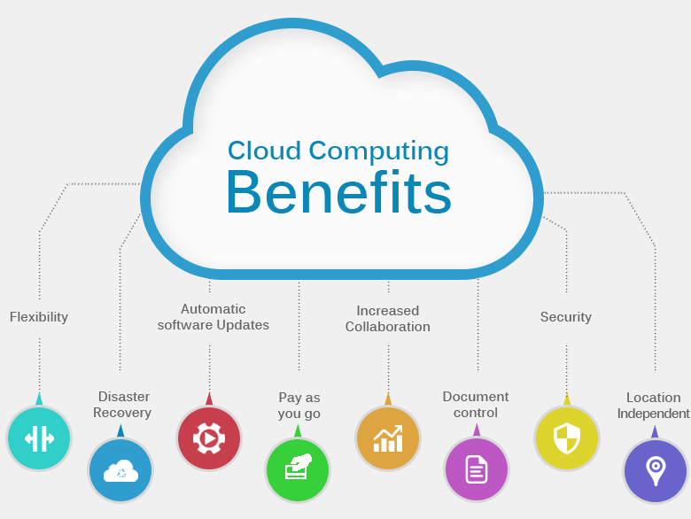 security risks in cloud computing The cloud computing has considerable potential to improve security and resilience to failures what follows is a description of the key contributions you can make main advantages regarding.