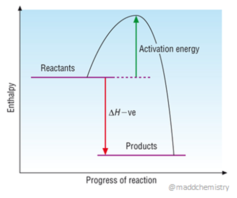 Maddchemistry On Twitter Enthalpy Profile Diagram For An
