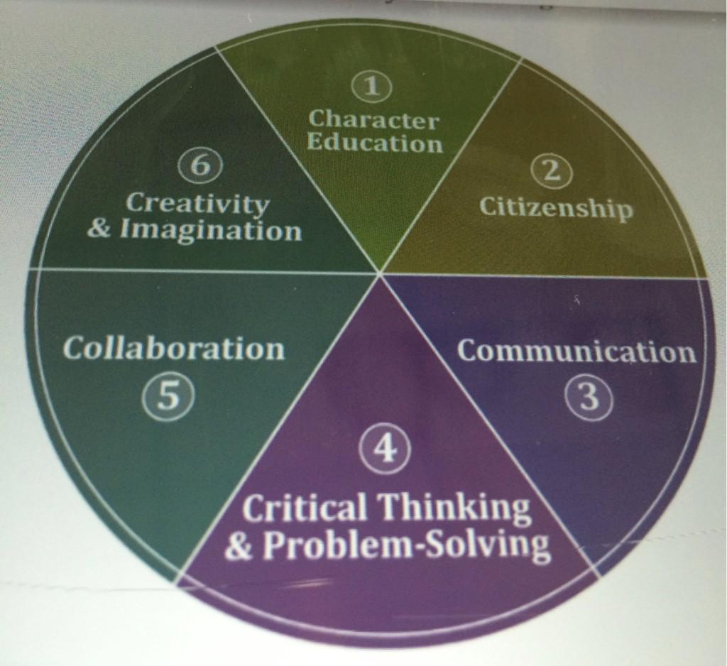 Michael Fullan's 6 C's for successful 21st Century Learners @MichaelFullan1 #NPDL http://t.co/w0heDnt7AW