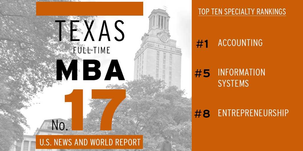 BREAKING: @USNewsEducation released 2016 #BestGradSchools rankings. @UTexasMBA @UTexasMPA @UTAustin http://t.co/DsFrnS5kJJ