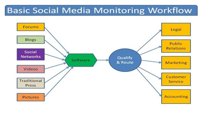 Ken Rhines On Twitter Basic Social Media Monitoring Workflow