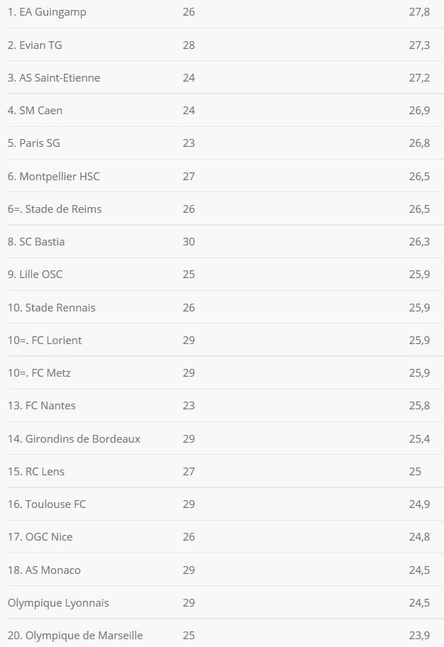 [Ligue 1 : Saison 2014 -2015] Infos diverses   - Page 2 B_wXy9DWwAAkdPr
