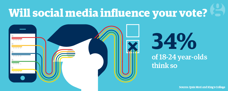 media influence on young adults