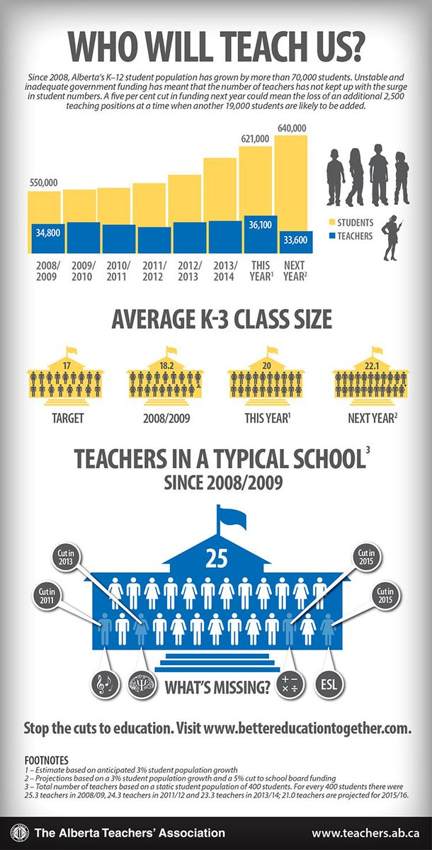 Who Will Teach Us? 70,000 more students have been added to schools but teacher numbers have not kept up. #abed #ableg http://t.co/RvjYvpLzGS