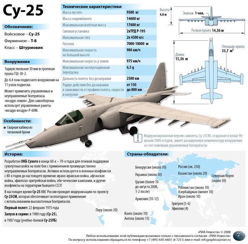 Дафф на RT: Мог ли истребитель СУ-25 сбить Боинг? Бывшие пилоты высказываются по поводу претензий MH17 B_ynkKNW8AEV4Vh