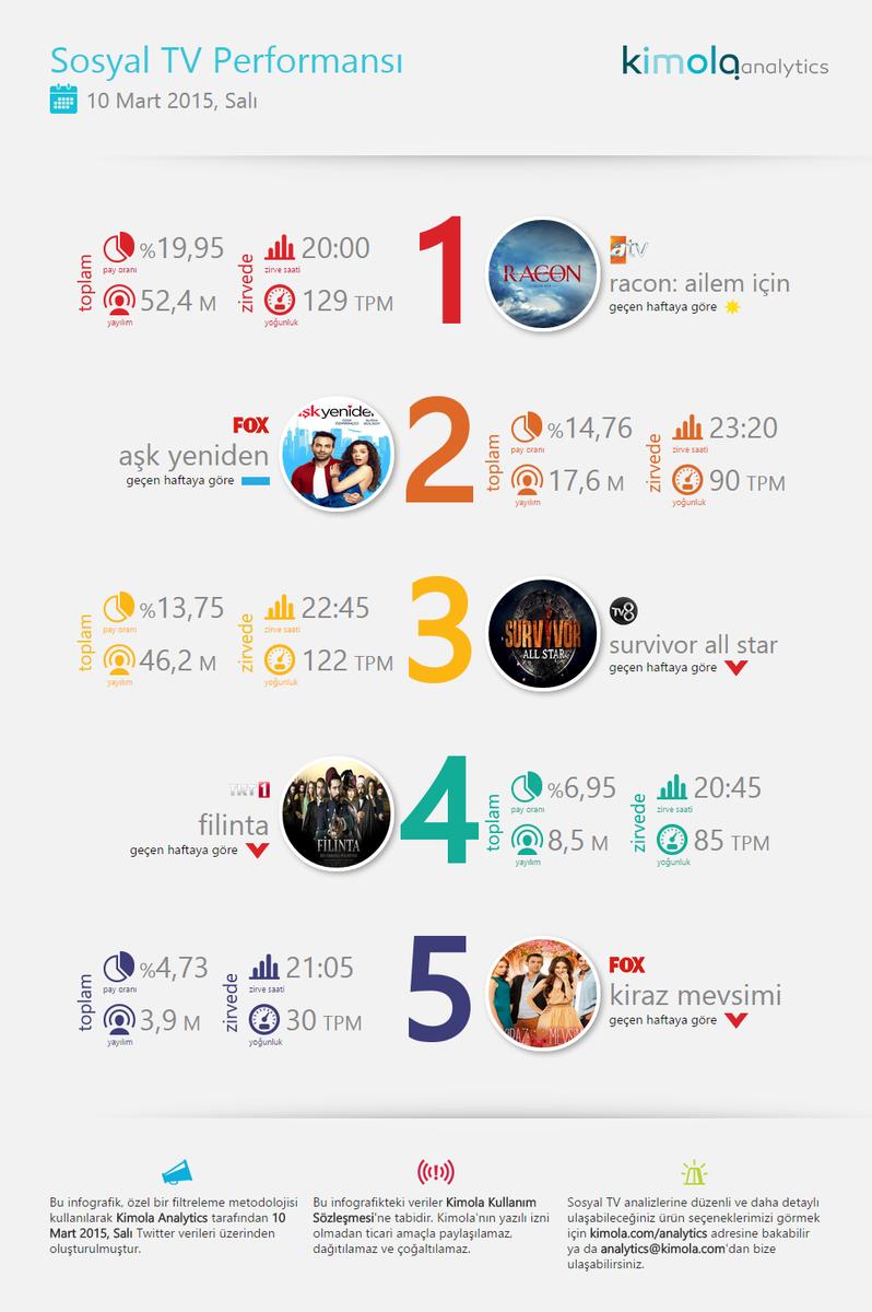 "Kimola Analytics on Twitter: ""Sosyal TV'de 10 Mart 1- #Racon 2 ..."