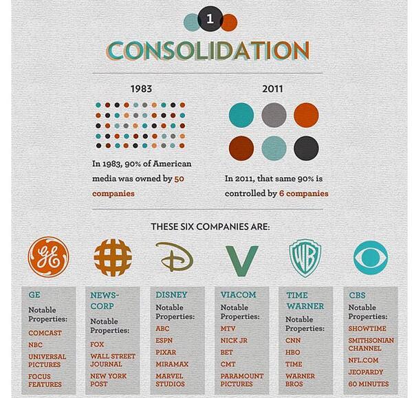 من ٥٠ شركة في عام ١٩٨٣ تتحكم في الإعلام الأمريكي إلى ٦ شركات كبرى فقط توجه الإعلام، وفي الصورة هذه الشركات مع باقاتها http://t.co/TfkDQUUVu1