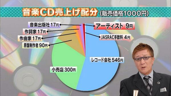 アーティストに9円しか入らないんだと思ったみなさん。山田はミスヴァで30万枚近く売りました。30万枚×9円=270万円です。もう一度言います、270万円です。