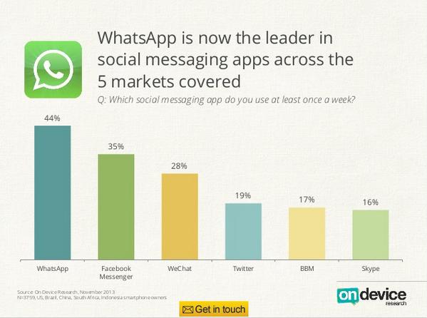 La sfida dei messaggini: Facebook Vs. Whatsapp e il resto del mondo http://t.co/VSQHpAdwQn http://t.co/EDshwFpZ2U