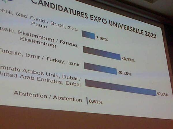 The first round result #Expo2020 http://t.co/vicv470rtO