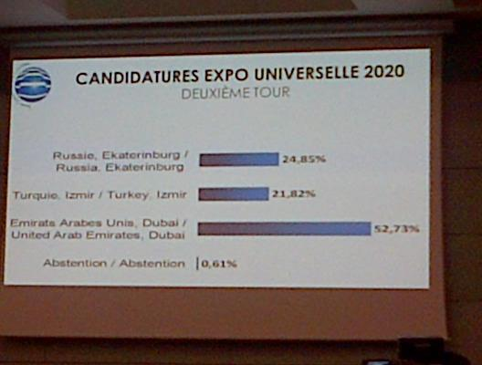 Second round of vote results! #Expo2020 http://t.co/hU8deWzFlc