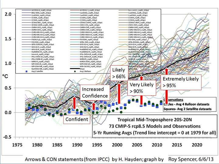 Twitter / DramaGreens: #ClimateThanks that IPCC models ...