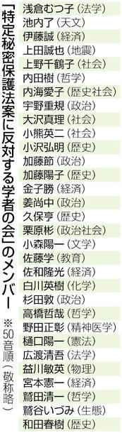 「秘密国家へ道、廃案に」分野超え、ノーベル賞学者ら会結成(東京新聞) 「安倍晋三首相の施策からは「日本を戦争ができる国にする」という意図が透けて見えます。」とのこと。 記事 http://t.co/rekmTi9Fq1 写真  http://t.co/iKZxTLD7Hu