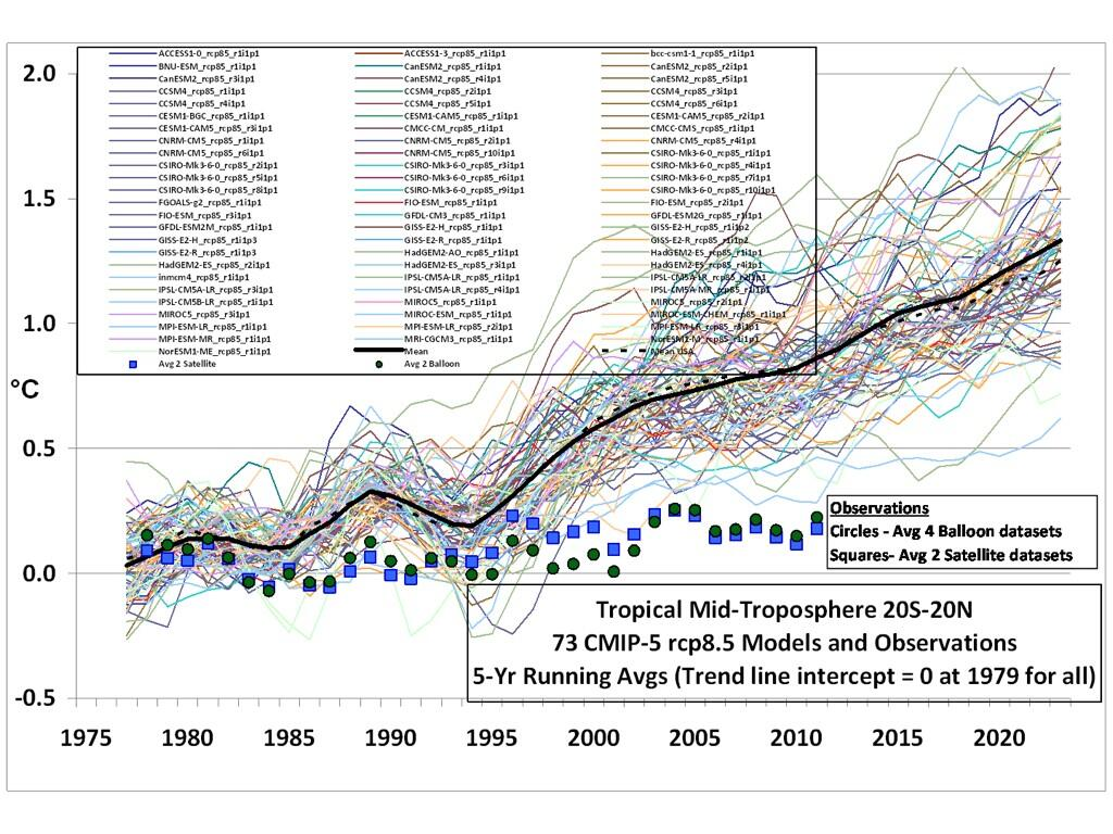 Twitter / GalileoMovement: The AGW hypothesis relies on ...