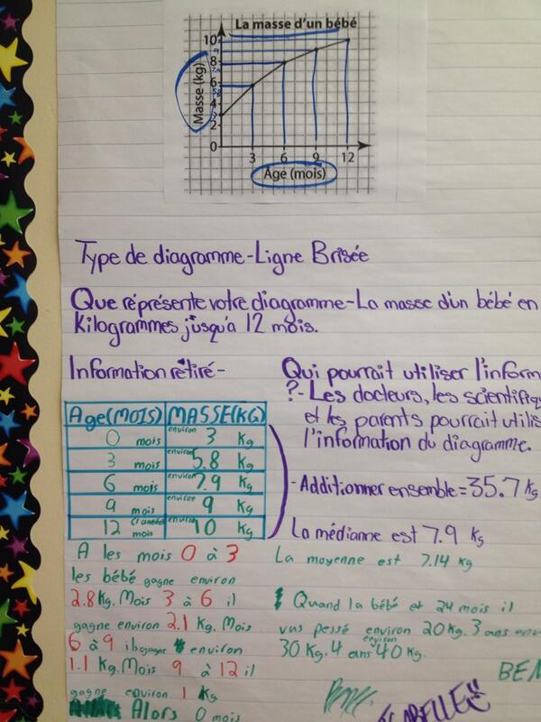 Visible thinking-grade 6 class. #tvadmin #tvlearn http://t.co/ZGGm2DqWra
