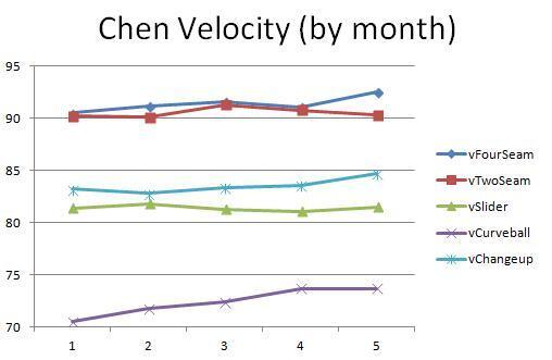 ChenVelocity