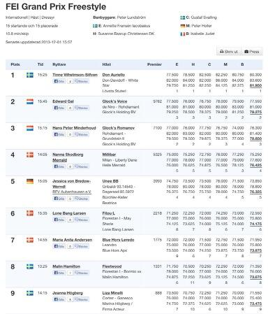 Twitter / horse2rider: Results from today's World ...