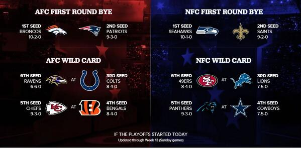Sorting The Sunday Pile Whos The Afc Wild Card Favorite Cbssports Com