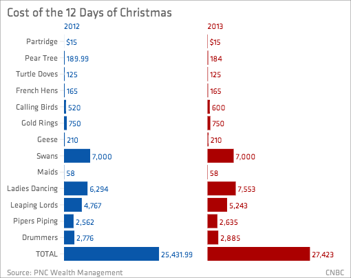 12 Days Of Christmas Costs.Cnbc On Twitter The 12 Days Of Christmas Will Cost 7 7 More