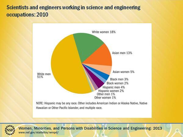 Black Men & Women in Science & Engineering Occupations Stats here: #NPRBlacksinTech http://t.co/m72HFK0LcZ …  http://t.co/7jWsXv5Cet