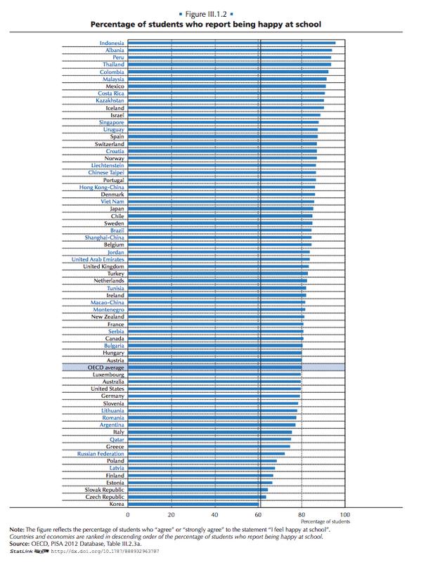 Hasil Survei : Pelajar Indonesia Paling Bahagia di Dunia