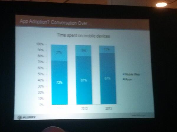 Flurry's CEO @simonkhalaf says 87% of mobile usage is in apps. #AppNationV http://t.co/d3hB98sQVB