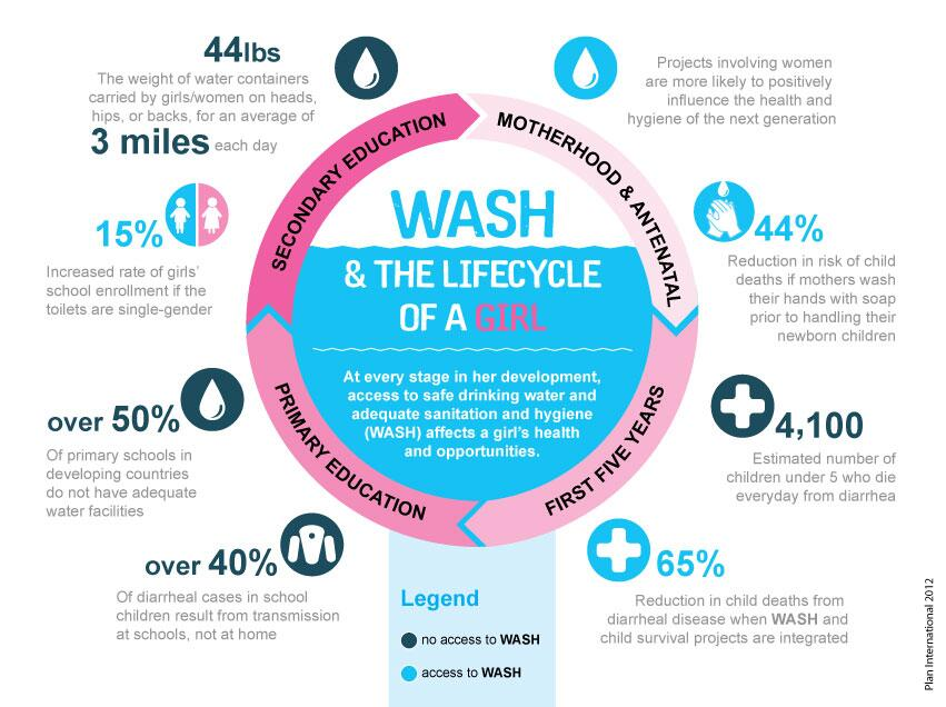 Twitter / GirlsGlobe: A3: Infographic on #WASH and ...