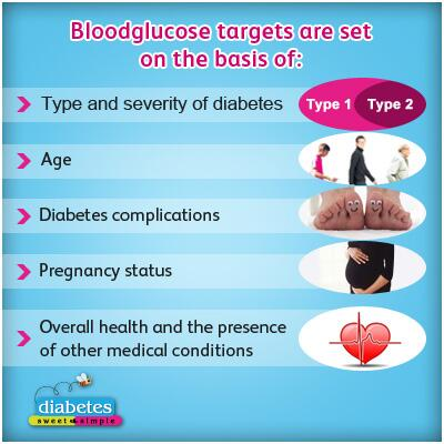 #Bloodglucose targets are set on the basis of: Confirm your blood glucose target range with your doctor today! http://t.co/5hEZRJm1wW