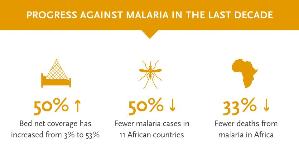 RT @gatesfoundation: FACT: Deaths from #malaria in #Africa have fallen by 33% thanks to @GlobalFund support http://t.co/KsWg9sjdcm