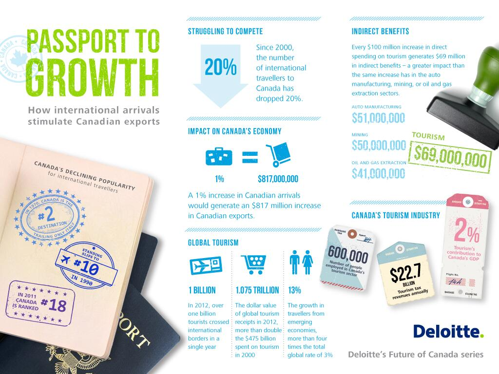 Twitter / DeloitteCanada: New Deloitte research shows ...
