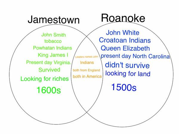 Differences between Jamestown and Roanoake?