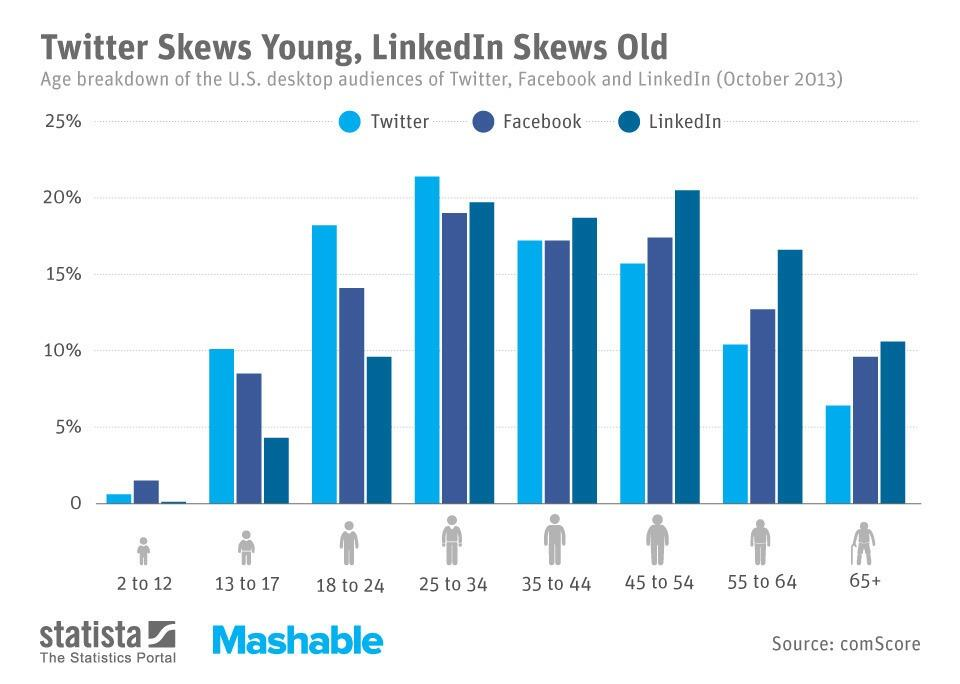 Twitter / mashable: Twitter Is for the Young, ...