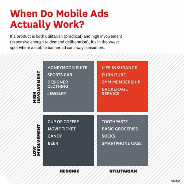 """Harvard Biz Review on Twitter: """"When mobile ads actually work http://t.co/xi7VdfpFPl http://t.co/arcAWNtExP"""""""