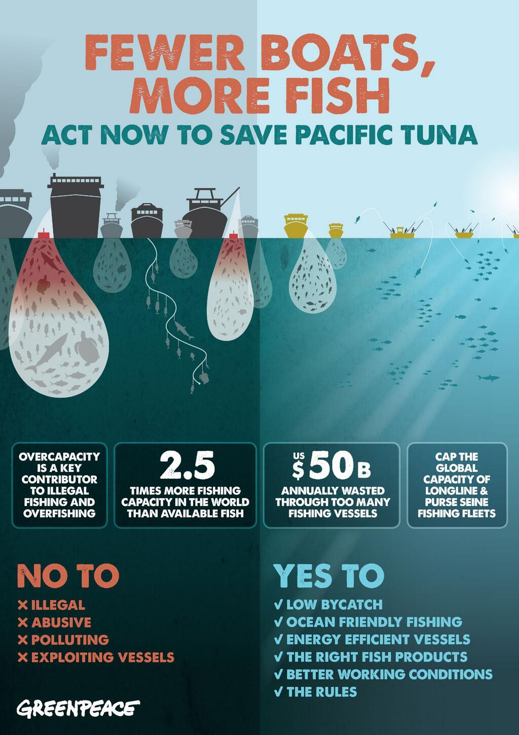 Twitter / GreenpeaceAustP: Tweet NOW using #saveourtuna ...